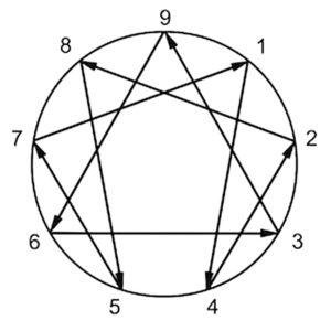enneagram (1)
